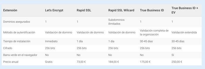 certificados SSL CDMON