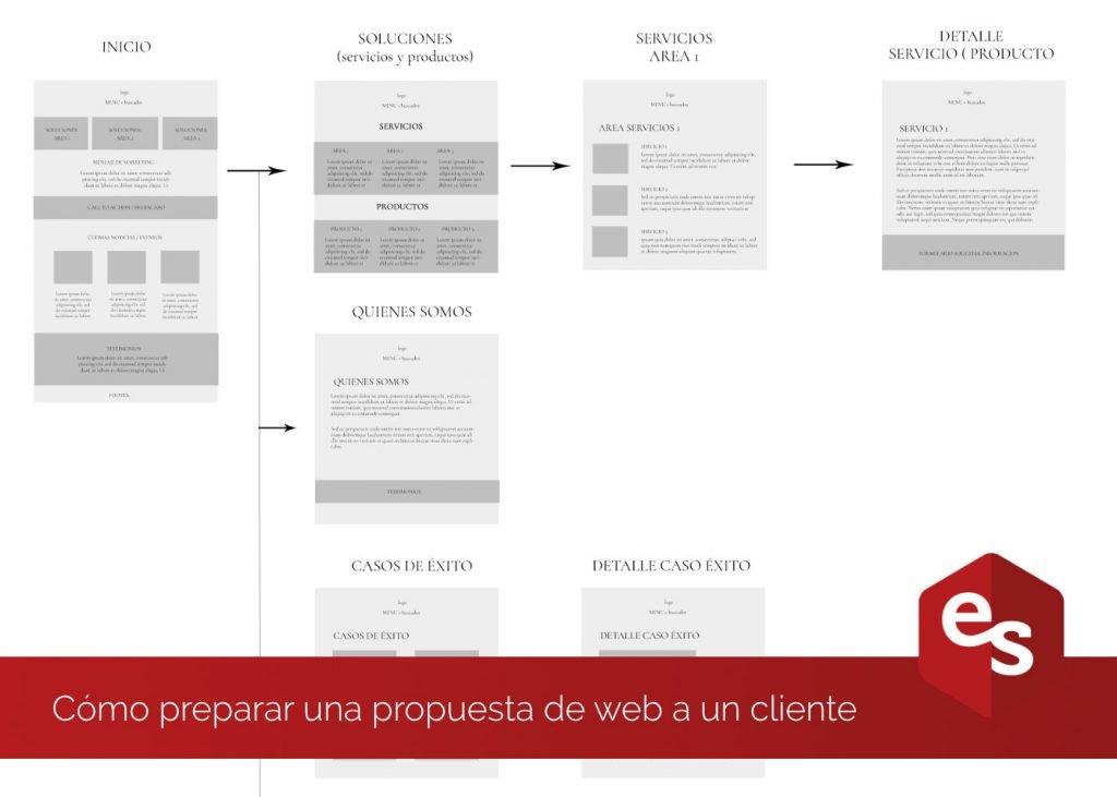 Preparar propuesta para web cliente